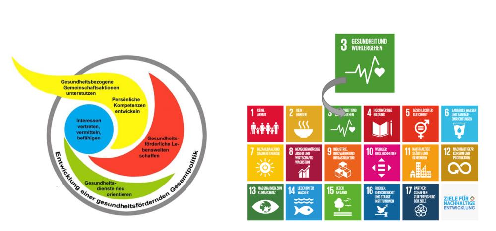 Schaubilde der Ottawa-Charta und der Nachhaltigkeitsziele der Vereinten Nationen